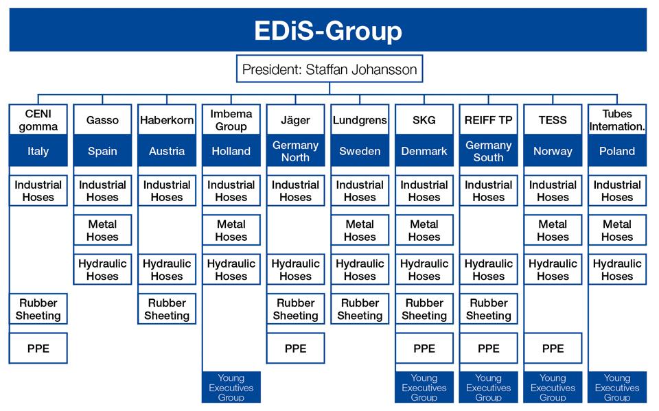European Distributors of Industrial Supplies